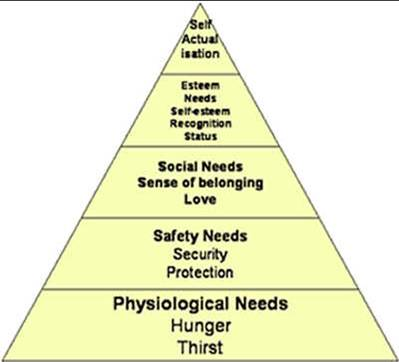 Maslow and Motivation