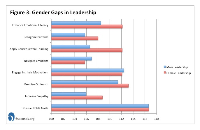 gender differences in intelligence Intelligence,gender,andassessmentmethodaffect the accuracy of self-estimated intelligence individual differences in intelligence (iq), gender, and proximal.