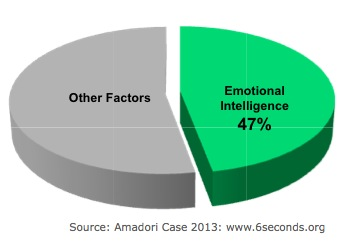 case study on leaders with emotional intelligence