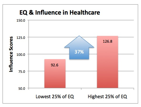 Emotional Intelligence and Collaboration in Health Care