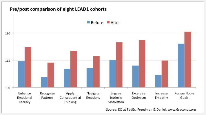 case study emotional intelligence improves leadership at fedex fedex eq pre post