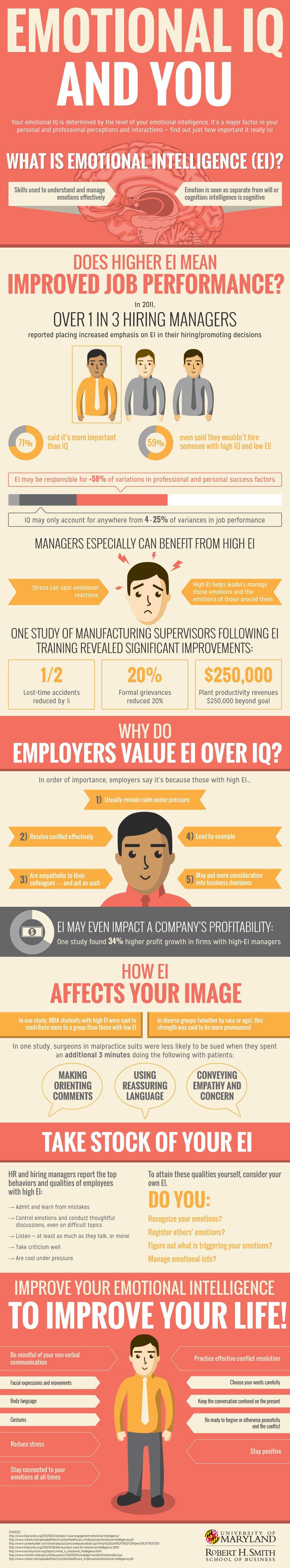 Emotional Intelligence for Your Career?