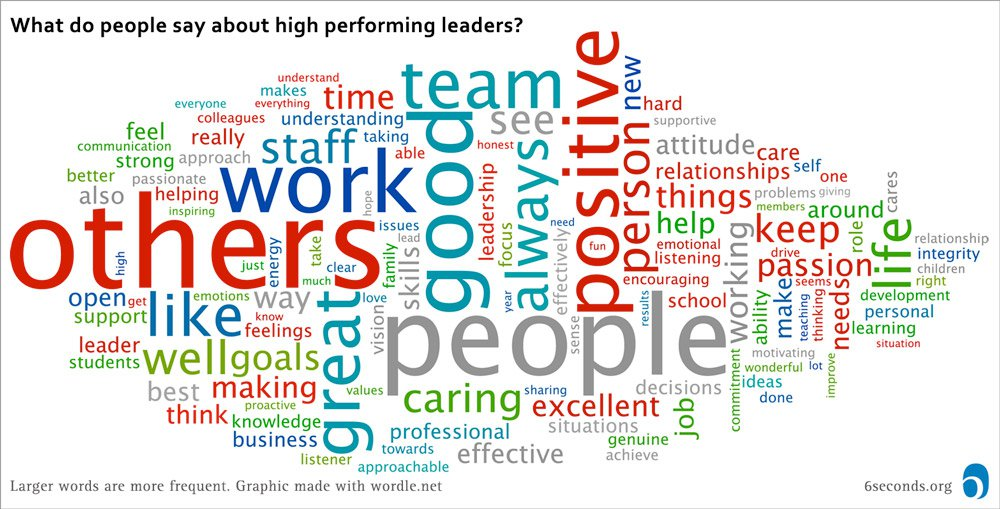 Talking About Great Leaders: Creating Conditions for Performance
