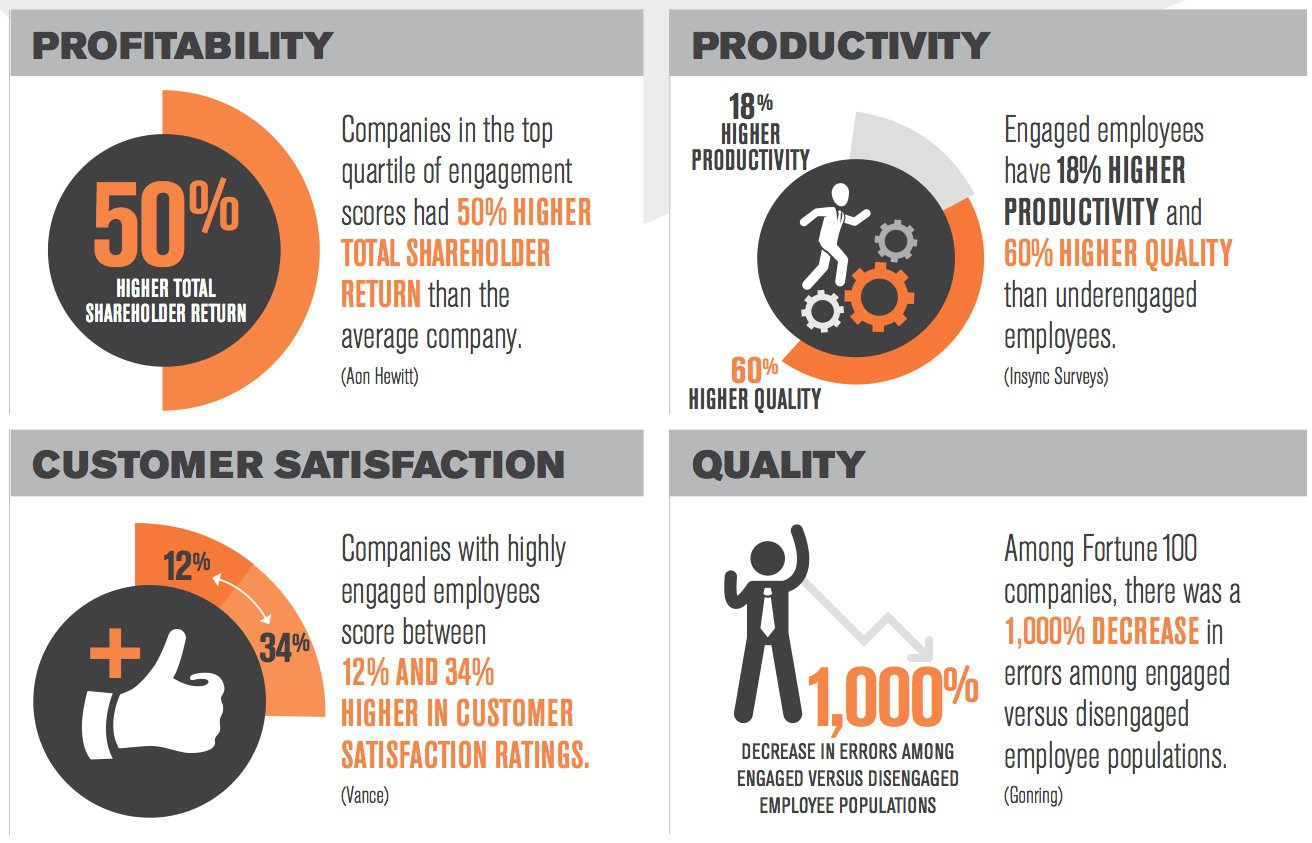 Infographic: The Bottom Line on Employee Engagement