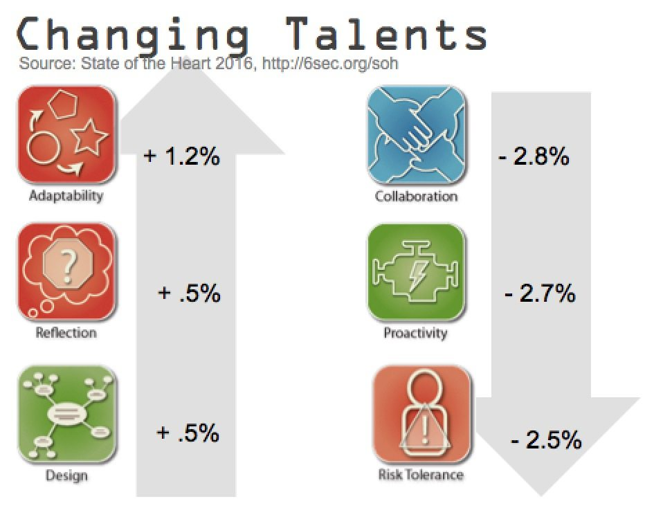 changing-talents-workforce