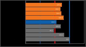 TVS results
