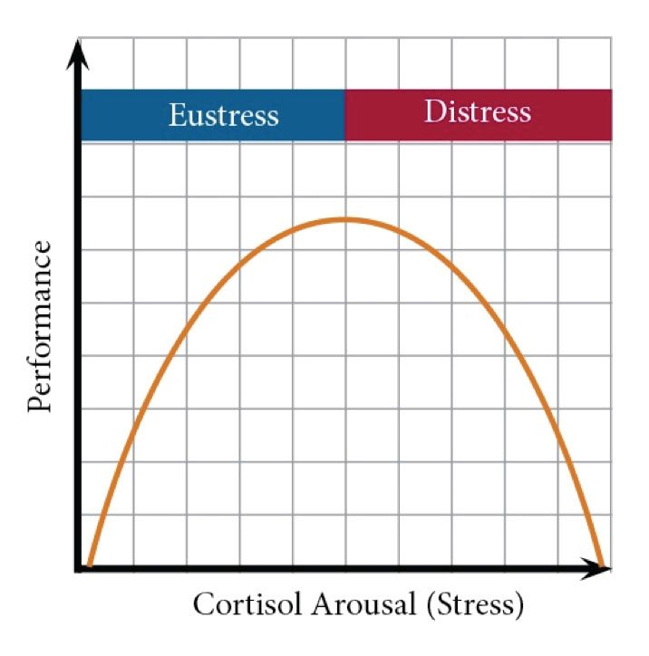 stress-graphic