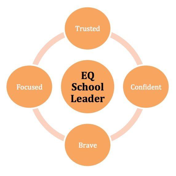 emotional intelligence training for school leadership